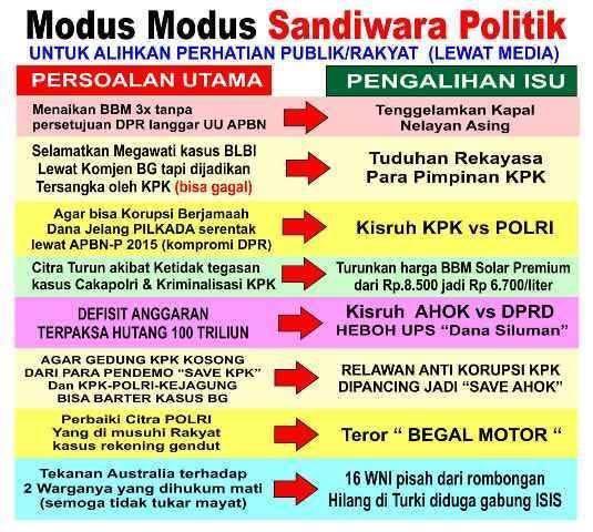 Modus Sandiwara Politik