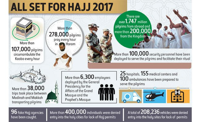 Dafttar kegiatan haji. (Foto:Arab News)