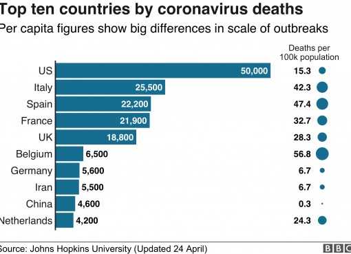 10 negara dengan jumlah kematian tertinggi akibat COVID-19. (Data dan grafis dari BBC News)